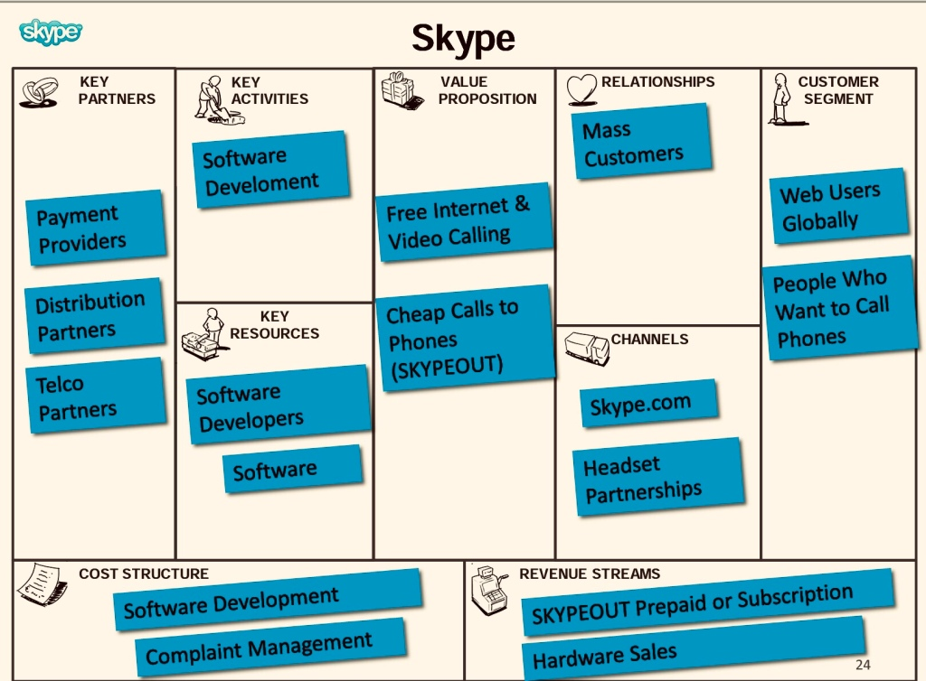 Skype business model canvas